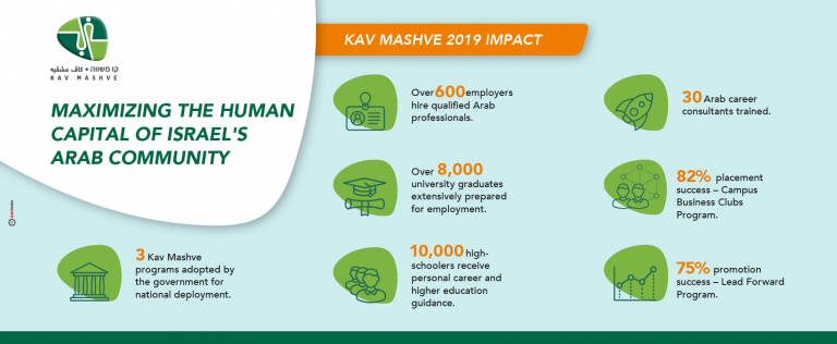 Impact Report Kav Mashve 2019