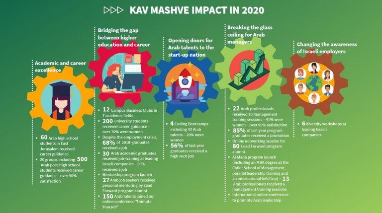 Kav Mashve Impact Report 2020